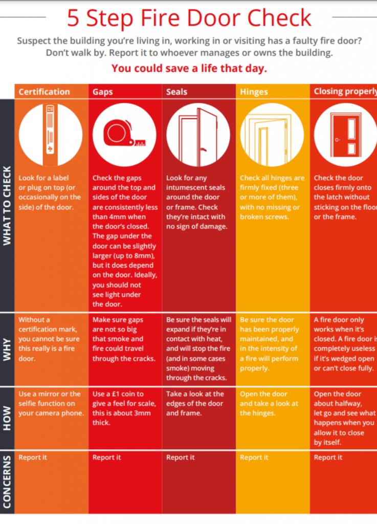 Fire Door Safety Week - 5 Step Fire Door Check